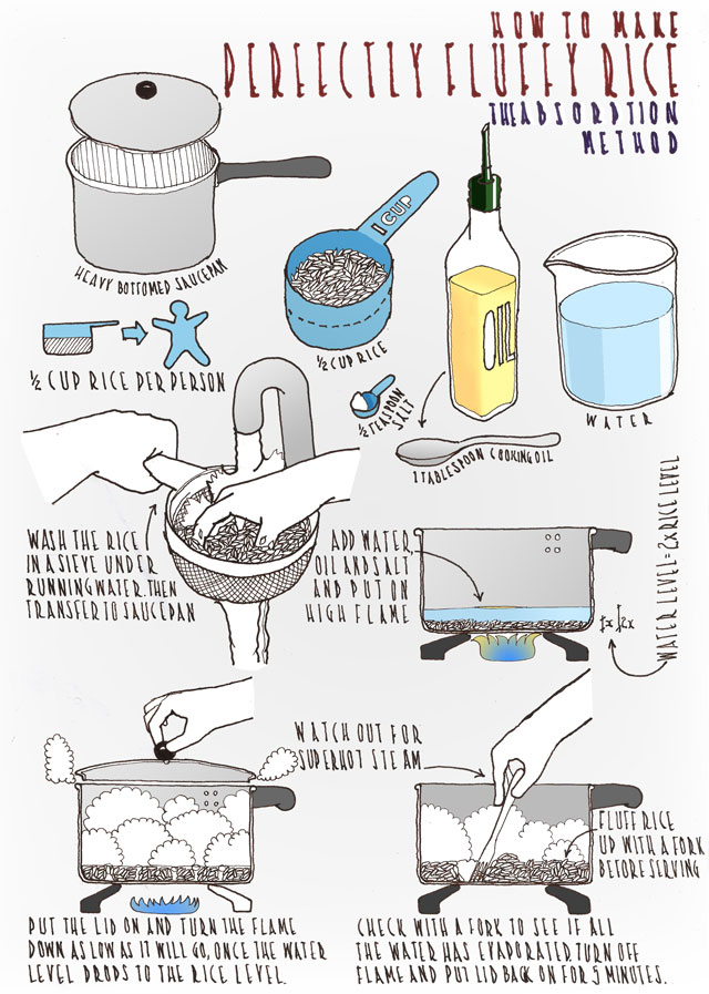 An illustrated guide to making perfectly fluffy rice